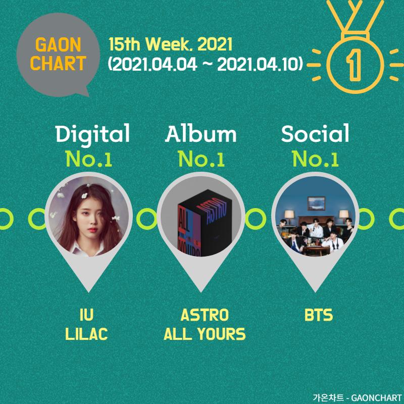 第15周Gaon排行榜:IU的'丁香紫,2周??2冠王…ASTRO ?冠王!
