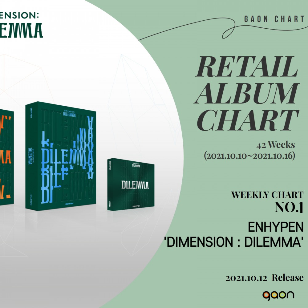 ENHYPEN 'DIMENSION : DILEMMA', Number One on the...
